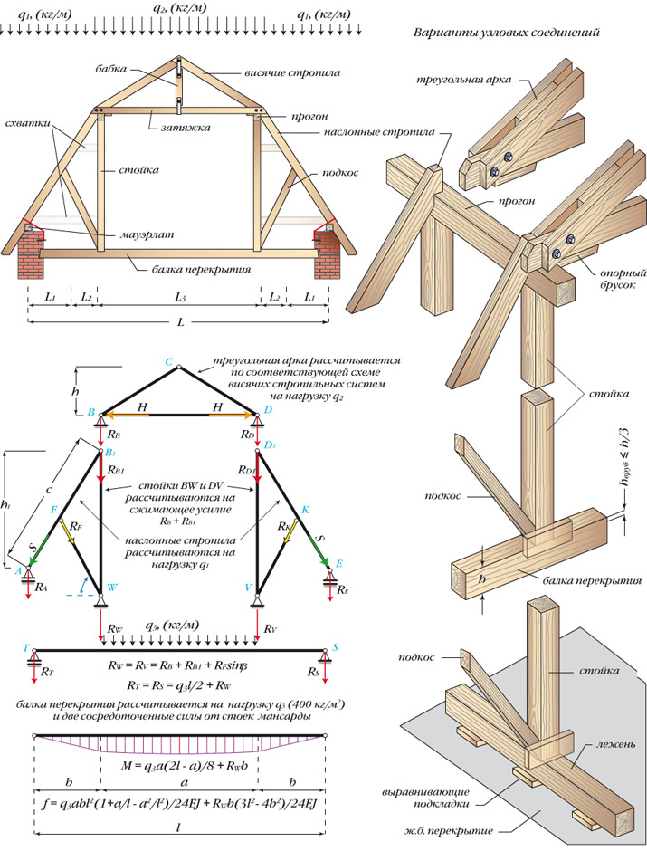 Ломаная крыша - схема.