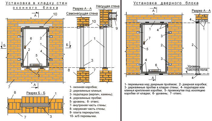 Установка оконных и дверных блоков. строим дом сами.