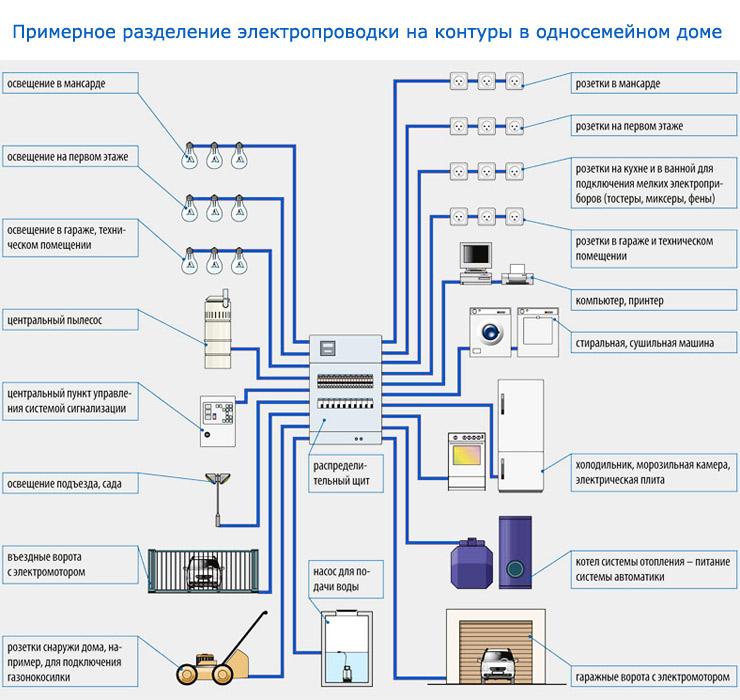 Электрика своими руками дом