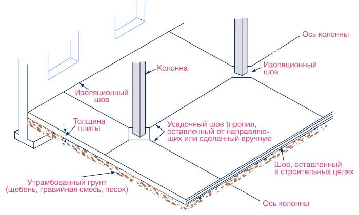Деформационные швы