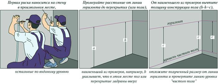 Разметка горизонта и уровня стяжки