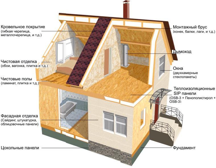 Дома из сип панели энерго сберегающие