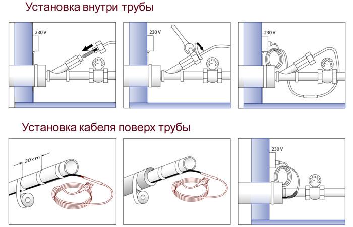 греющий кабель внутри и поверх