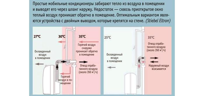 Как в кондиционере сделать тепло