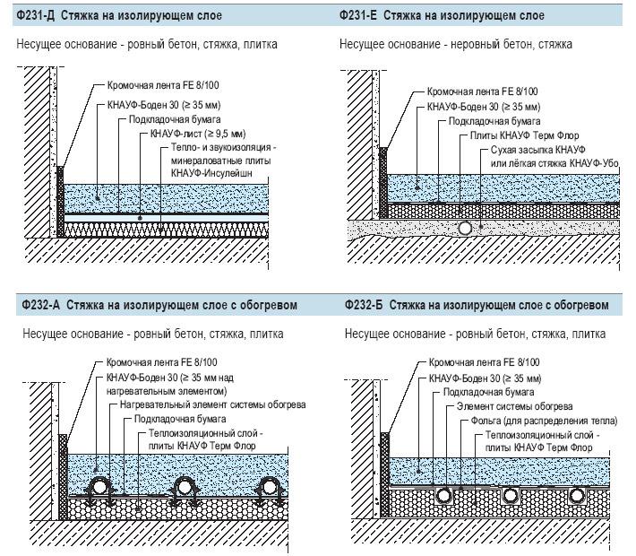 Наливные стяжки на основе гипса. Примеры вариантов конструкций