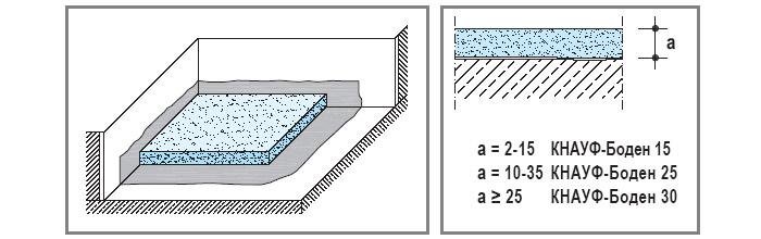 Наливные стяжки на основе гипса. Стяжка контактная