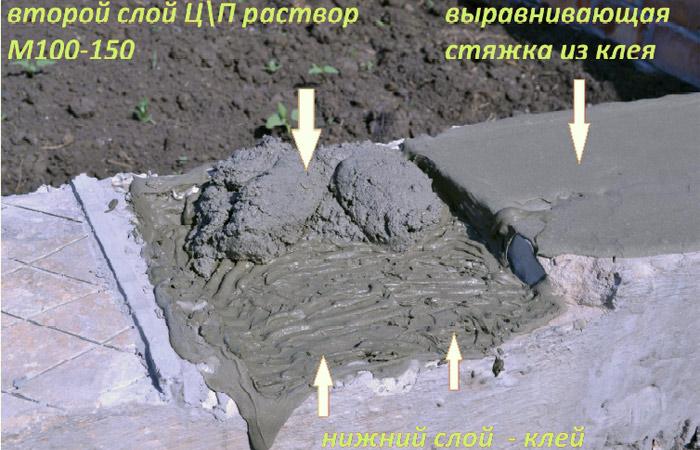 Восстановление основания под керамическую плитку