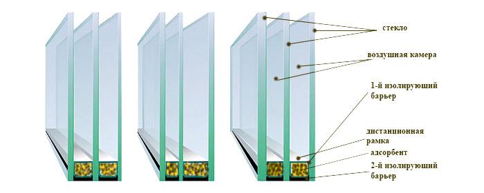 Конструкция пластиковых окон в разрезе