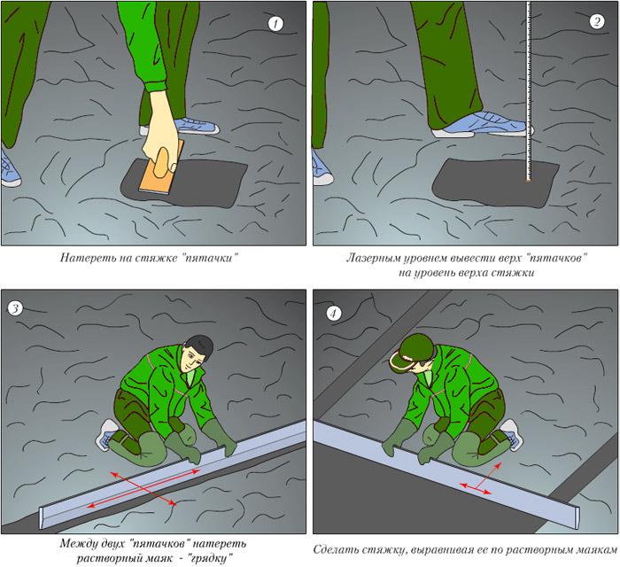 Как сделать плавающую стяжку