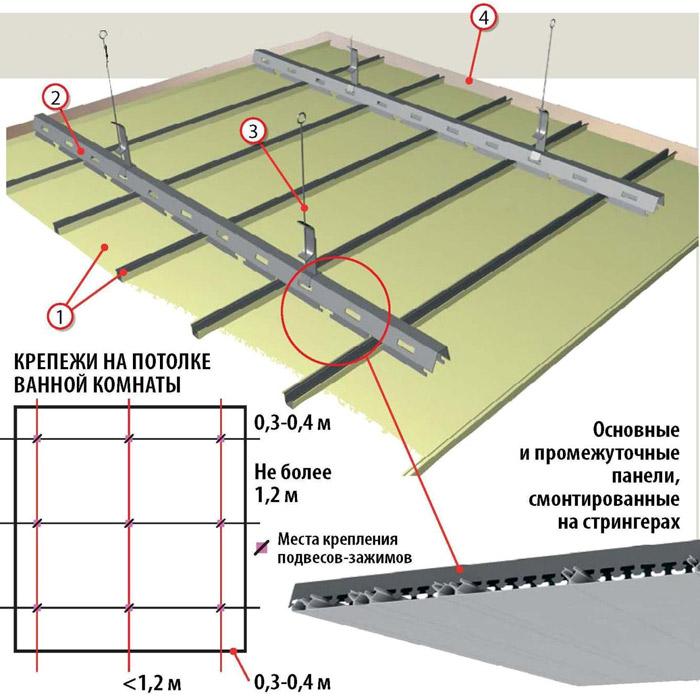 Составляющие реечного потолка: