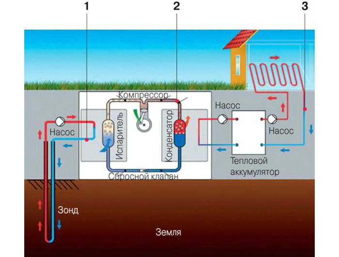 Схема теплоснабжения дома на