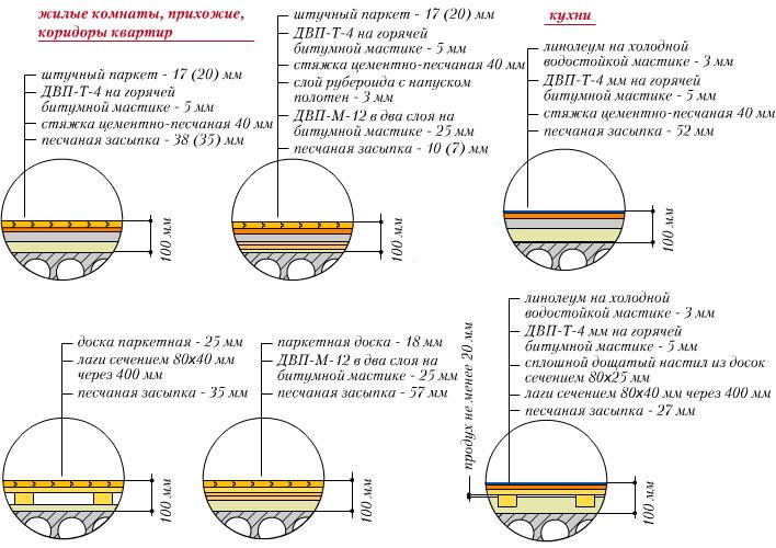Схемы типовых конструкций