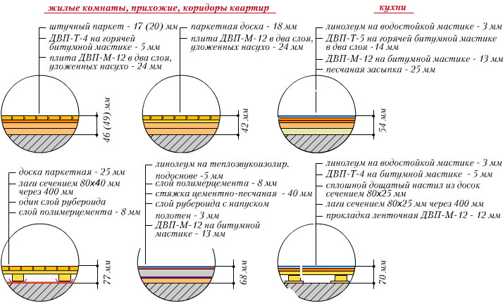Схемы типовых конструкций полов по железобетонной плите 140 мм. в жилых домах типового этажа.