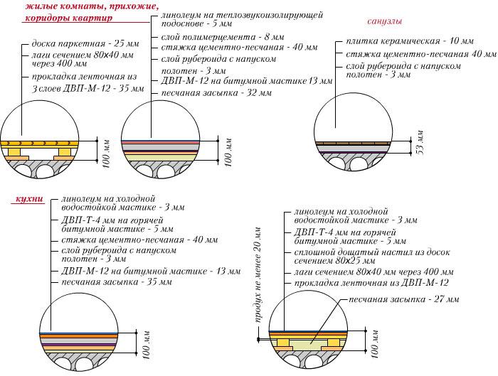 Схемы типовых конструкций полов многопустотной плите 220 мм. в жилых домах типового этажа.