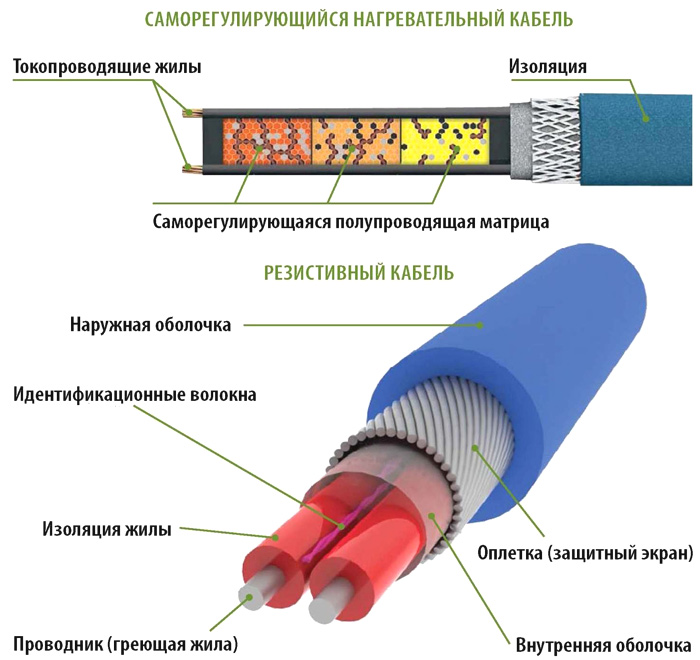 Нагревательные кабели своими руками