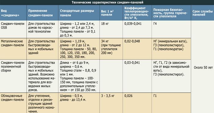 Технические характеристики пвх конструкции